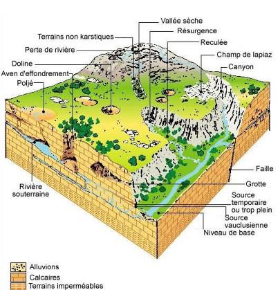 Schéma théorique récapitulant toutes les morphologies visibles en pays karstique