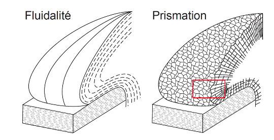 Schémas représentant la structure interne d'un dôme volcanique