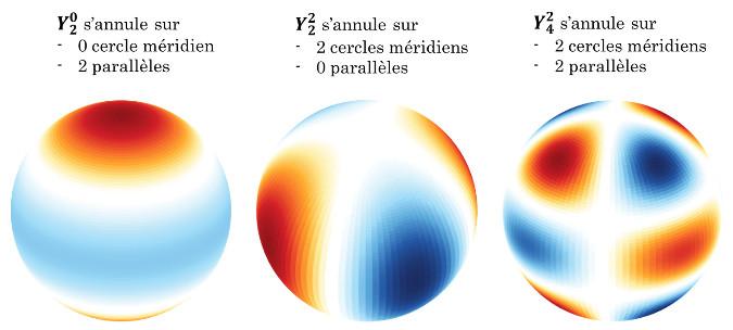 Exemples d'harmoniques sphériques