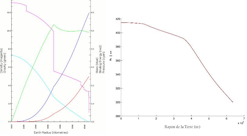 Calcul de l'aplatissement ε par les équations de Clairaut appliquées au modèle PREM