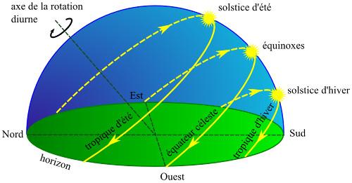 Le trajet du Soleil sur la voûte céleste (hémisphère Nord)