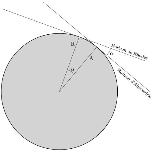 Principe de la mesure de la circonférence terrestre par Posidonius