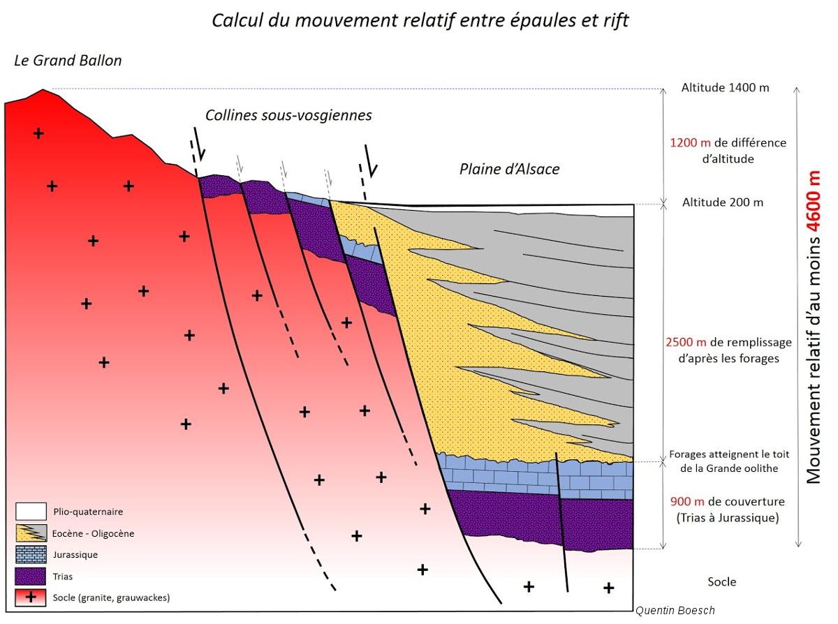 Calcul du mouvement relatif vertical entre épaules bordières et fossé rhénan