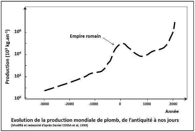 Évolution de la production de plomb (en échelle log) par l'humanité depuis 5000ans