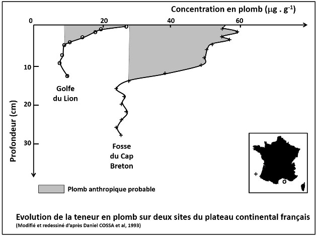 Évolution de la teneur en plomb des sédiments superficiels du plateau continental de France métropolitaine