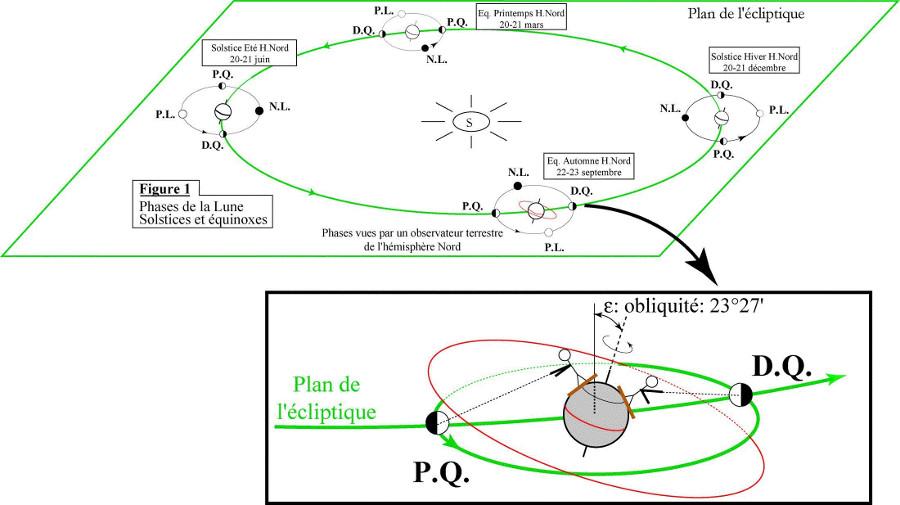 Phases de la Lune aux solstices et équinoxes – Gros plan sur l'équinoxe d'automne pour un observateur de l'hémisphère Nord