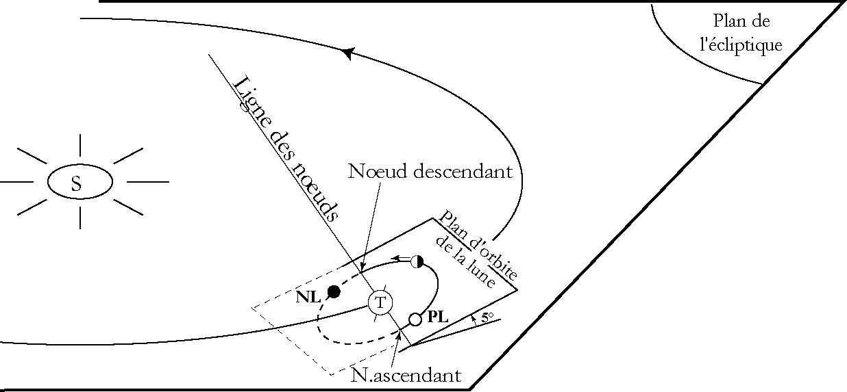 Plans de l'orbite de la Terre et de la Lune