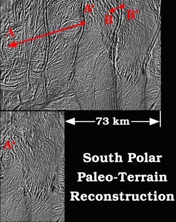 Essai de reconstitution en enlevant 73km de lithosphère qui se serait accrété au niveau de 3 rayures de tigre, Encelade
