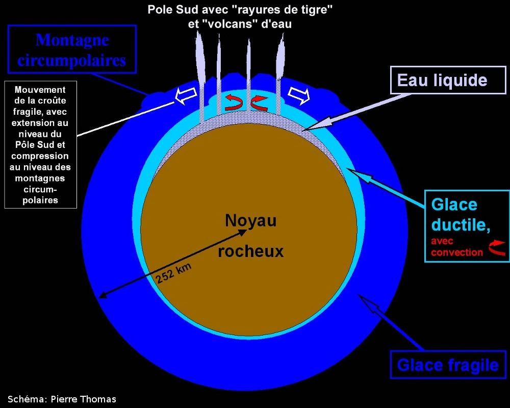 Synthèse (hypothétique) des différents modèles de structure interne et d'activité d'Encelade