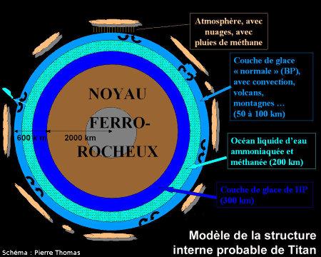 Synthèse des différents modèles de structure interne et d'activité de Titan