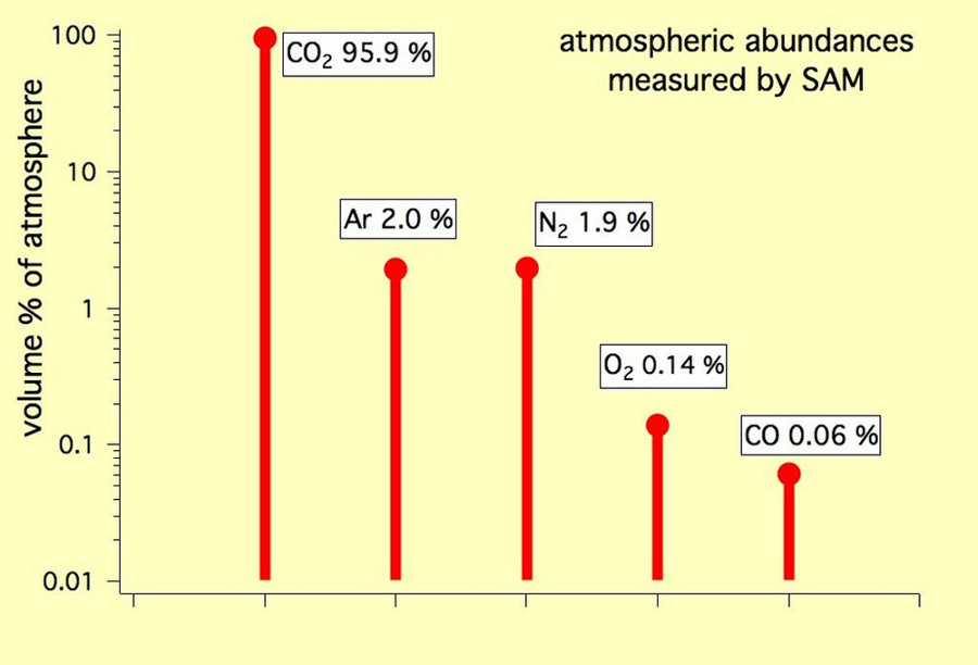 Composition de l'atmosphère martienne (les 5 gaz les plus abondants) analysée par l'instrument SAM (Sample Analysis at Mars)