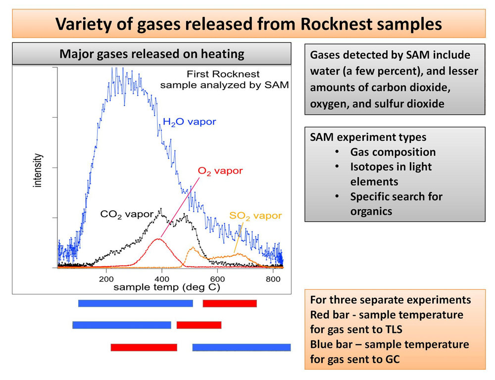 "Analyse ""SAM"" (Sample Analysis at Mars) d'un prélèvement de sable sur le site Rocknest"