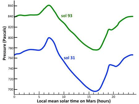 Variations journalière et mensuelle de la pression atmosphérique sur Mars
