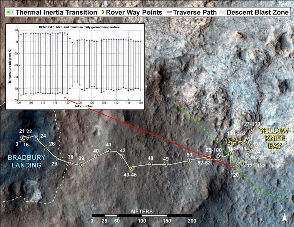 Curiosity franchit une frontière géologique entre les sols 120 et 121 (7 au 8 décembre 2012)