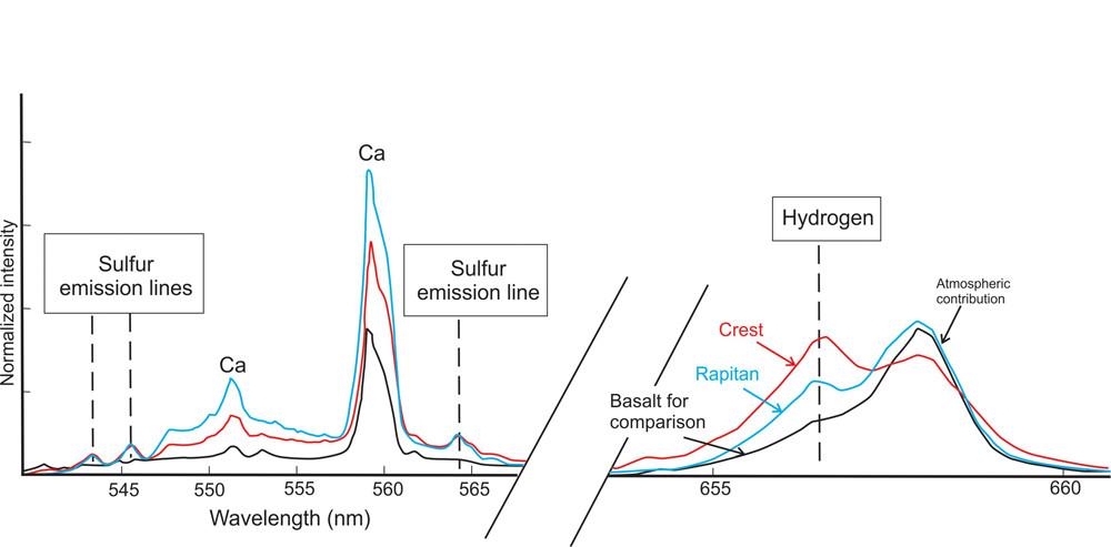 Résultat de l'analyse par l'instrument ChemCam de deux filonnets nommés Crest et Rapitan