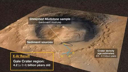 Schéma résumant les résultats des études radiochronologiques effectuées par l'instrument SAM