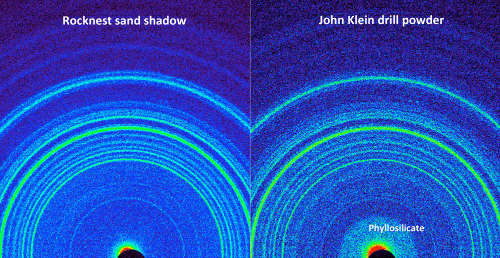 Diagrammes de diffraction X comparée entre le sable de Rocknest et la poudre de forage de John Klein
