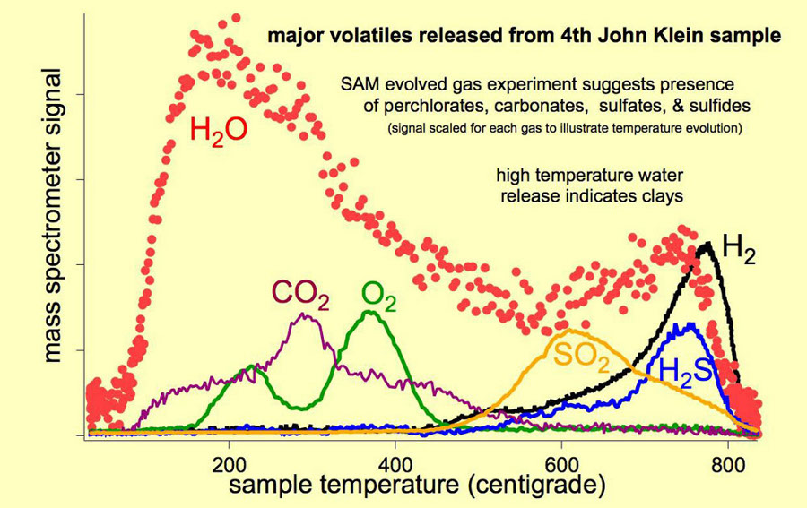 Composés volatils majeurs dégagés par chauffage progressif d'un échantillon du site de John Klein