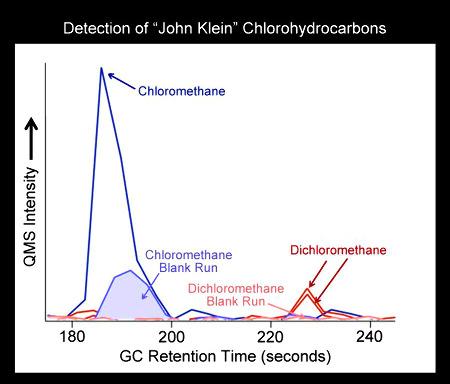 Analyse au chromatographe en phase gazeuse de composés mineurs dégagés par chauffage d'un échantillon de John Klein