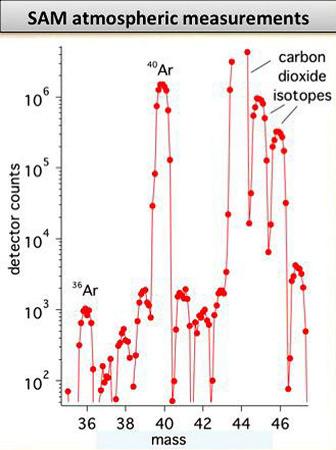 Analyse par SAM de la masse moléculaire des différents composés de l'atmosphère de Mars