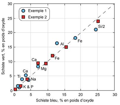 Diagramme isocone appliqué à deux exemples d'associations schistes bleus – schistes verts