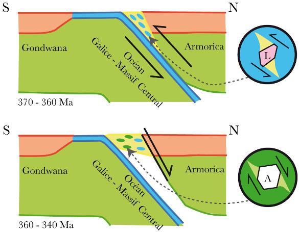 Un modèle possible pour expliquer la formation et l'évolution des paragèneses métamorphiques de l'ile de Groix