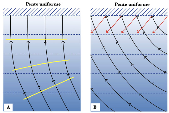 Phénomènes de réfraction et de réflexion d'onde de houle