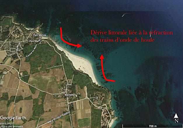 Dérives littorales expliquant la convexité de la plage