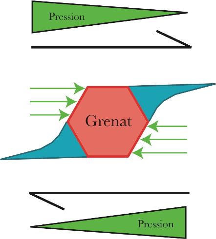 Schéma théorique de formation des ombres de pression ou queues de recristallisation en cisaillement simple (flèches noires)