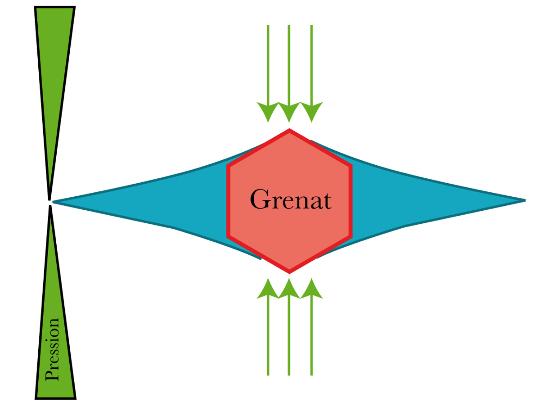 Schéma théorique de formation des ombres de pression ou queues de recristallisation en cisaillement pur