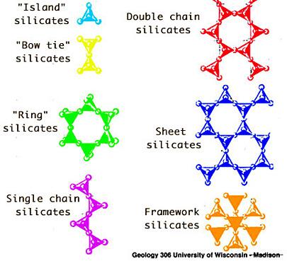 Structures des différents silicates