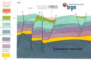 Coupe géologique de la région