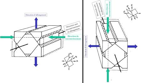 Blocs diagrammes montrant la position des failles conjuguées (schémas inspirés de Mattauer)