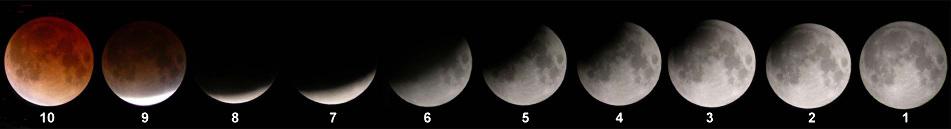 Déroulement de la première moitié de l'éclipse du 8-9 novembre 2003