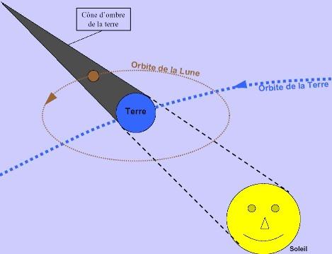 Mécanisme des éclipses de Lune