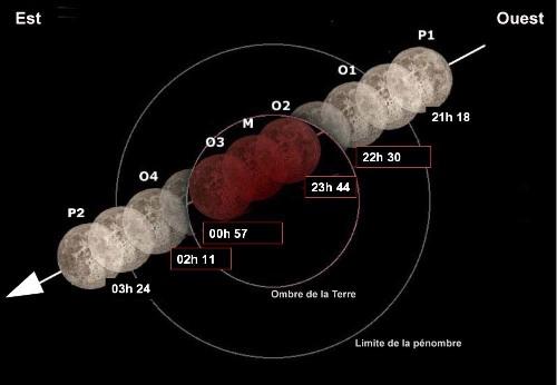 Déroulement de l'éclipse des 3-4 mars 2007