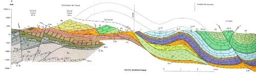 Coupe géologique extraite de la légende de la carte BRGM de Tuchan (1/50 000)