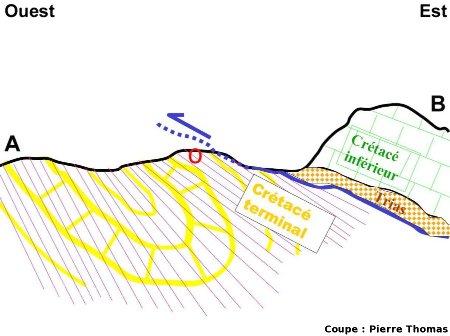 Coupe Ouest-Est du synclinal couché de Ripaud et de l'écaille intermédiaire chevauchante, nappe des Corbières