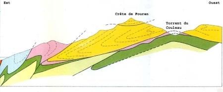 Coupe schématique simplifiée d'un secteur identique au pli de St Clément