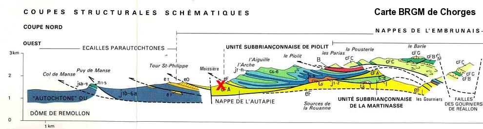 Coupe schématique du secteur d'Ancelle (extraite de la carte BRGM de Chorges)