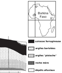 Profil schématique de la latérite de Kaya (Burkina Faso)