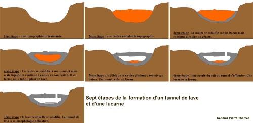 Schéma de formation d'un tunnel de lave et d'une lucarne
