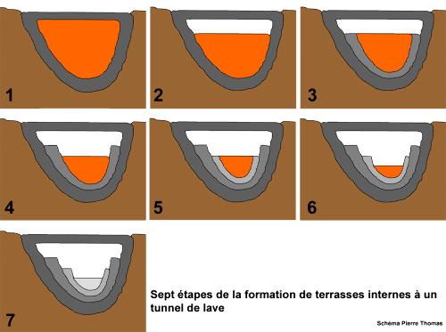 Schémas très théoriques expliquant la formation de terrasses sur les parois d'un tunnel de lave