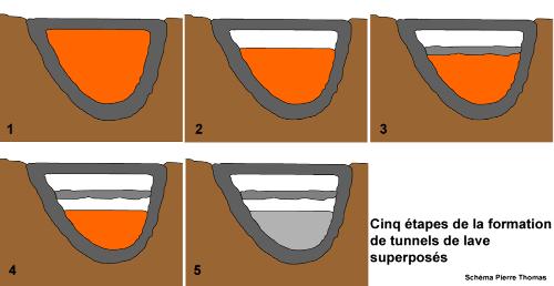Schémas très théoriques expliquant la formation des tunnels de lave superposés