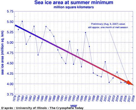 Évolution de la surface de la banquise de fin d'été (en million de km2) entre 1979 et 2007