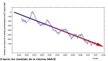 Données brutes (courbe) et tendance globale (flèche) des variations de volume (en km3) de la calotte groenlandaise
