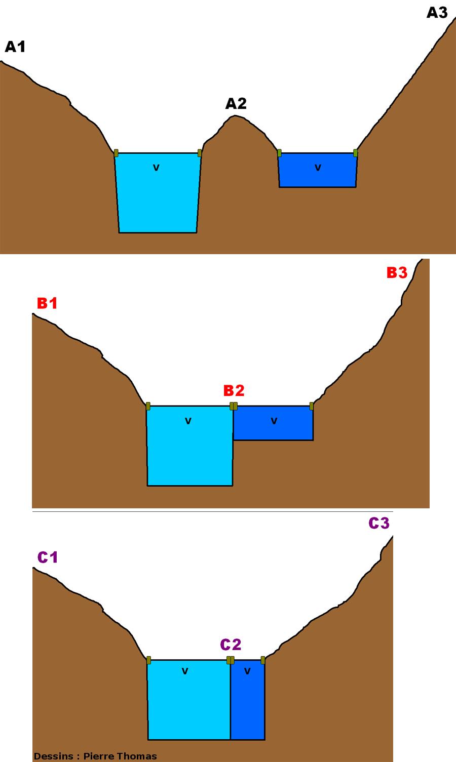 Coupes théoriques pour 2 glaciers de largeurs et de vitesses «v» identiques mais d'épaisseurs différentes