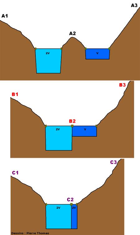 Coupes théoriques pour 2 glaciers de largeurs identiques mais d'épaisseurs et de vitesses différentes