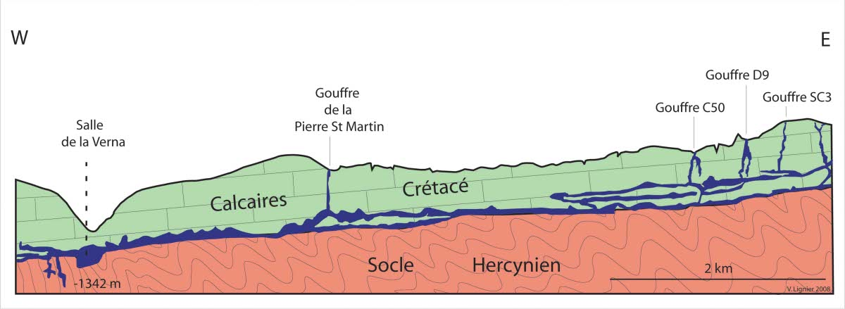 Coupe simplifiée du réseau de la Pierre Saint Martin et de sa position géologique