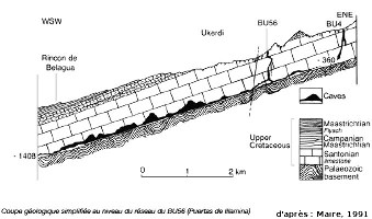 Autre exemple de drainage karstique au niveau de la discordance hercynienne dans le massif de la Pierre Saint Martin, le réseau du BU 56